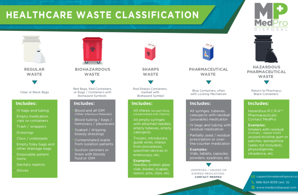 MedPro Disposal Waste Classification Poster